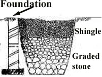 French drain cross section