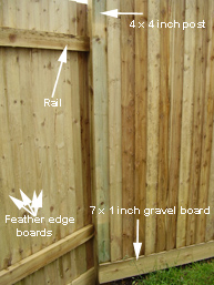 Close Board Fencing - fencing is the theme of DIY Doctor's spring competition