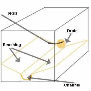 Diagram of a manhole