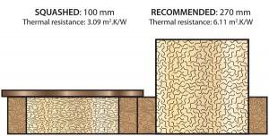 loftzone diagram v2 300x152 Loft Insulation   the Building Regulations UK