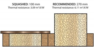 Squashing Loft Insulation reduces its efficiency