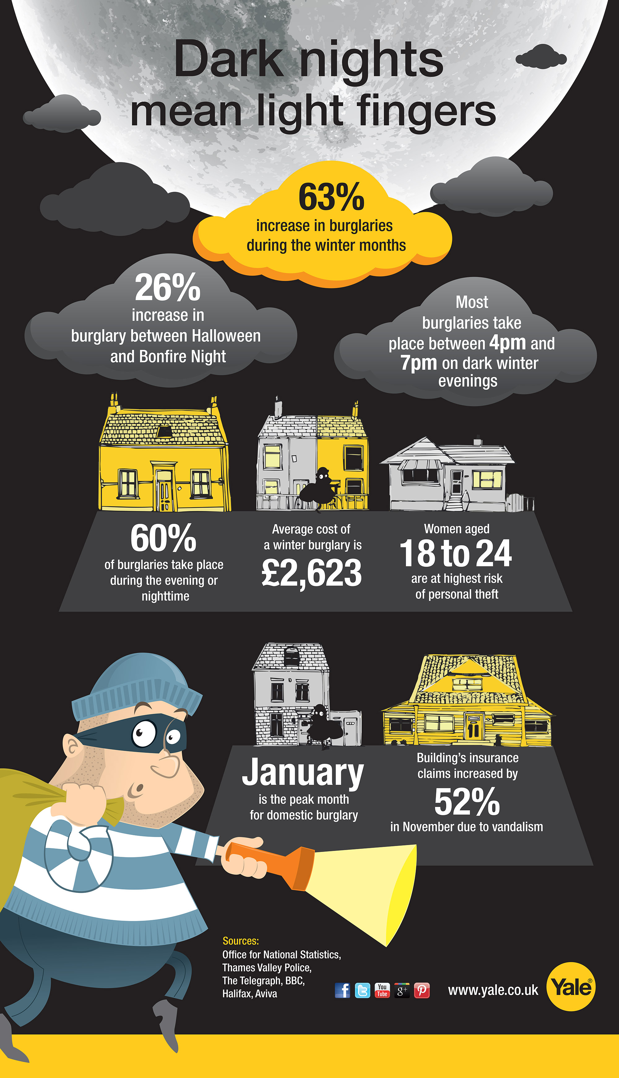 Dark nights mean increased burglaries