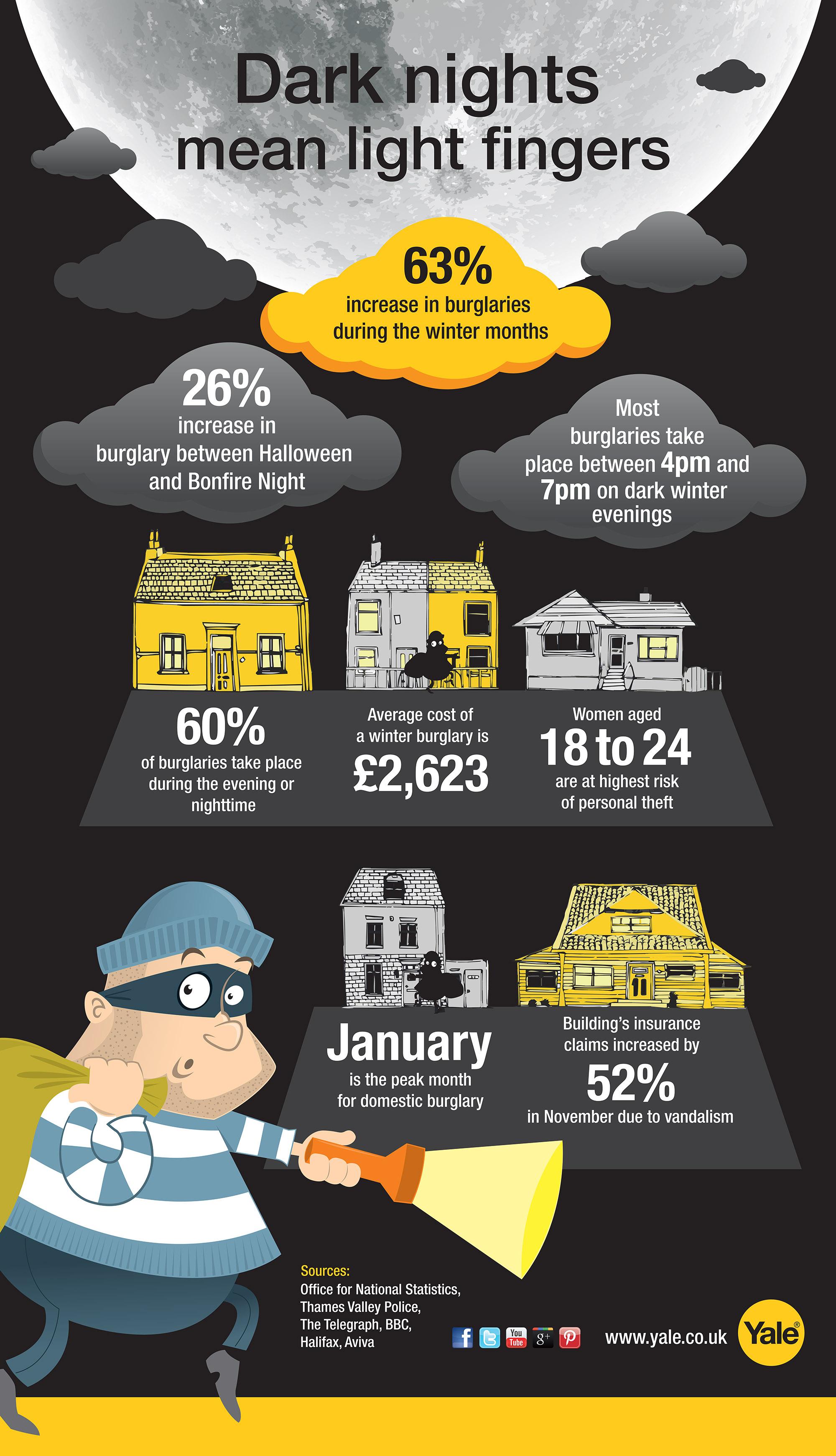 Dark nights mean increased burglaries