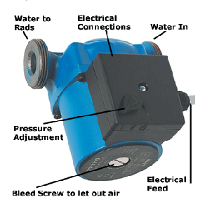 Parts of a Central_Heating_Pump