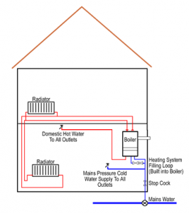 Central Heating System-Combi Boiler