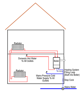 Central Heating System-Combi Boiler