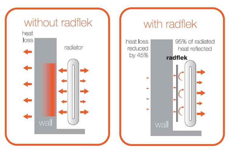 Radiators With and Without Reflective Foil