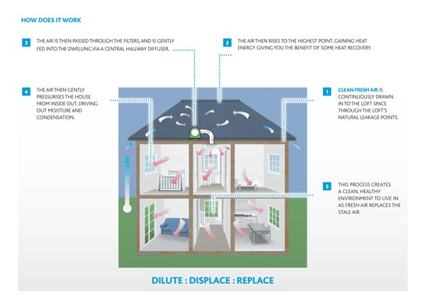 PIV HOW IT WORKSnuaireweb Positive Input Ventilation – The Ultimate Cure for Condensation