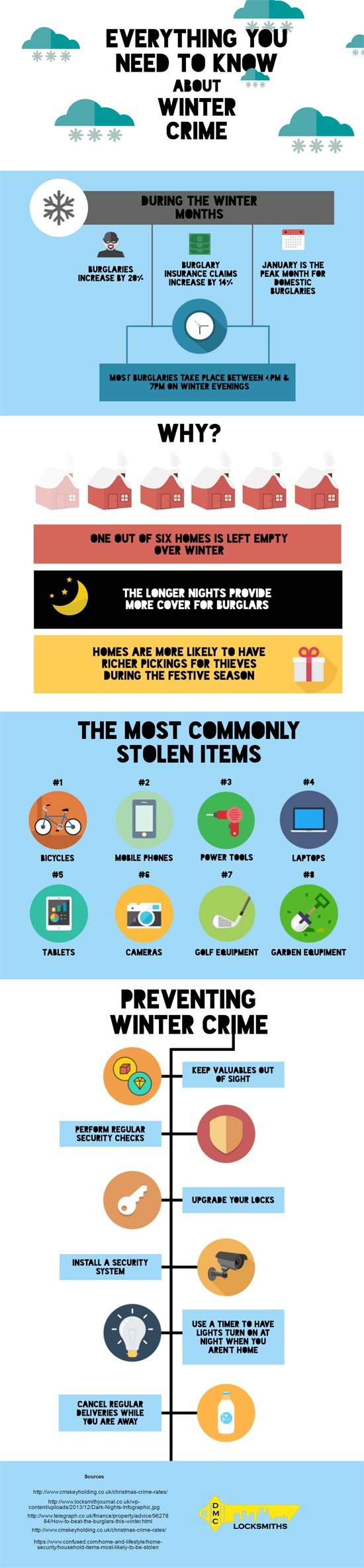 Securing your home during the winter infographic