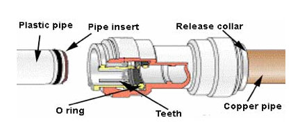 Time Saving Tips for Home Plumbing Using SPEEDFIT Fittings
