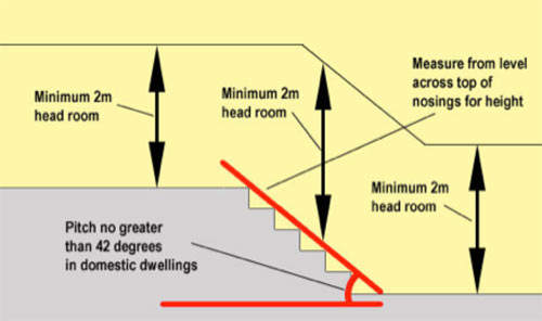 Min and max dimensions for stairs