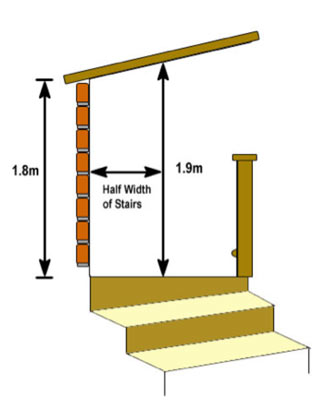 Minimum heights and widths for stairs