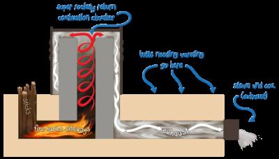 rocket-mass-heater-diagram.png