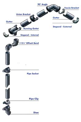 All the parts of a complete plastic guttering system