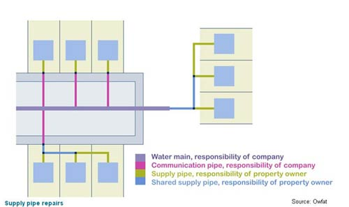 Water supply pipes which are the property owners responsibility