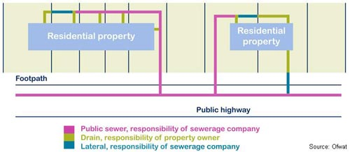 Diagram showing property owners responsibilities for sewage and drainage pipes, source OFWAT