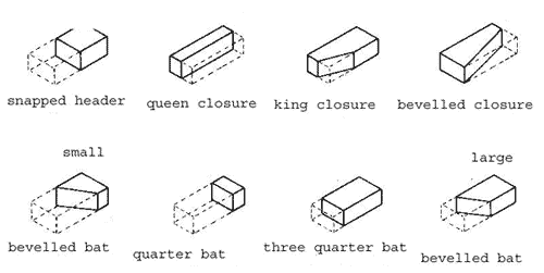 Image of the different types of brick cut that are available and their different names