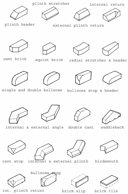 Image of all the different types of brick that are available