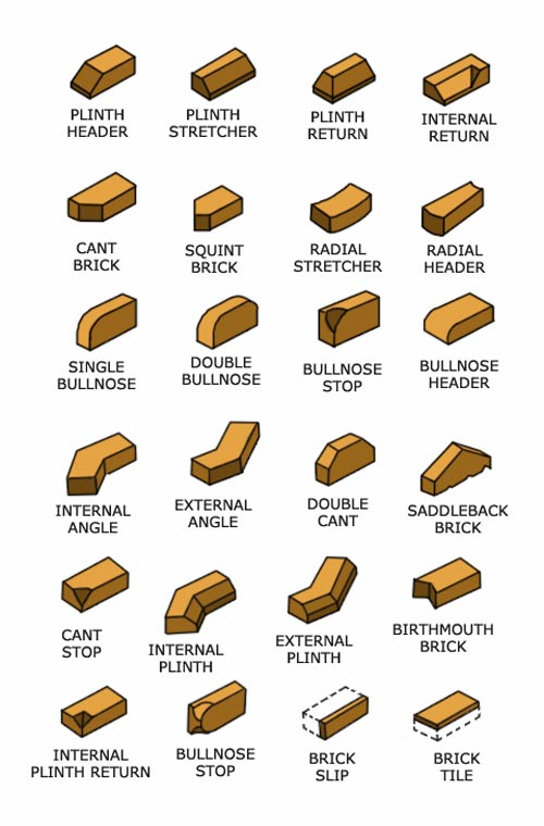 All the different types of brick that are available