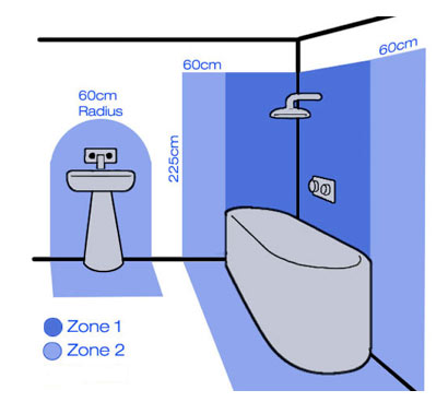 Bathroom Zones and Electrical Safety Zones for Lighting and Sockets | DIY  Doctor | Bathroom Shaver Socket Wiring Diagram |  | DIY Doctor