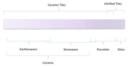 Terms used to describe ceramic tiles