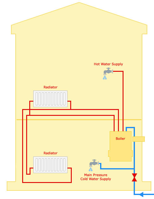 How a combi boiler system works