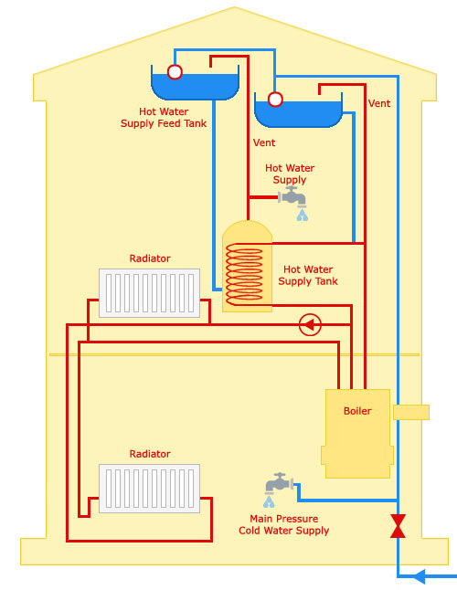 Open vented heating system