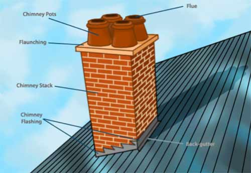 Parts of a chimney stack