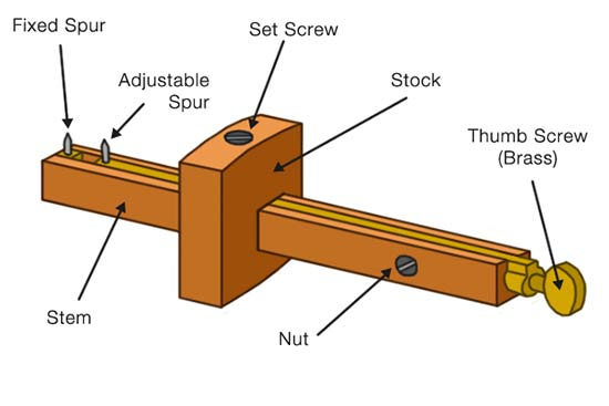 Parts of a mortise gauge