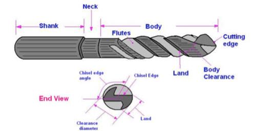 Parts of a twist drill