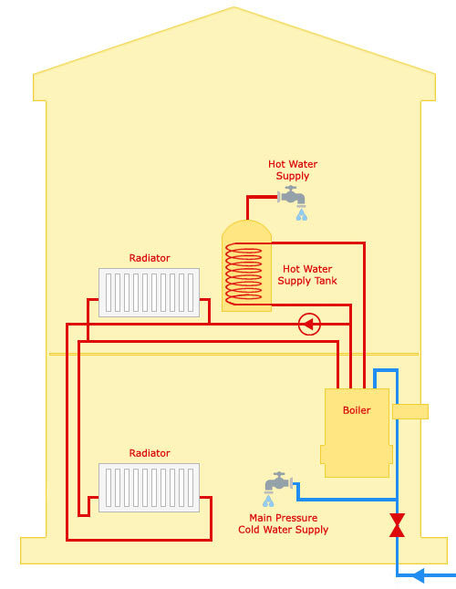 Sealed central heating system