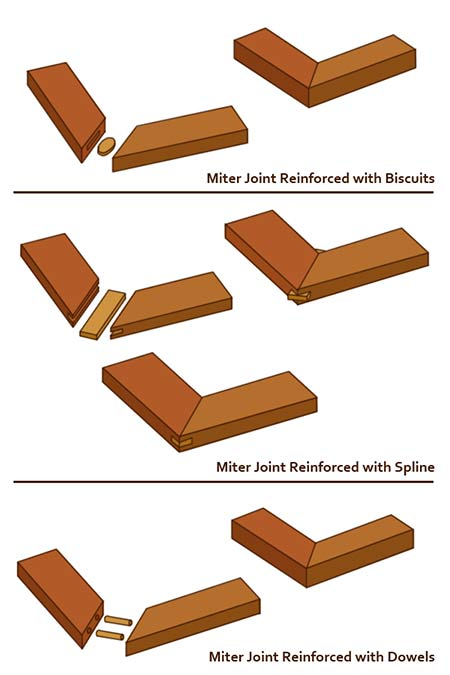 Strengthened mitre joints