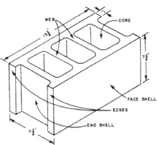 2 core stretcher block