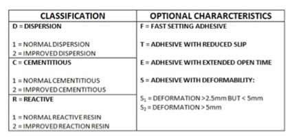 Tile classifications