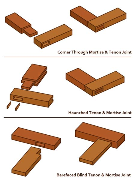 Types of mortise joint
