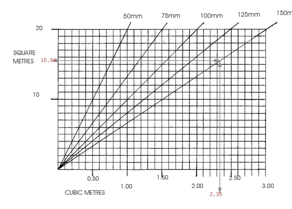 Scalping calculation table for a new path or driveway