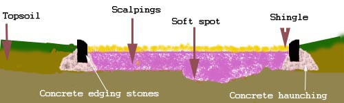 Cross section of concrete edgings and how they're laid'