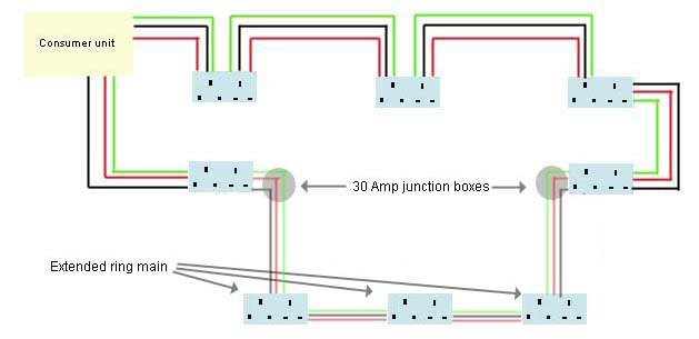 Extending_ring_main_2 extending a ring main add more sockets diy doctor ring main wiring diagram uk at arjmand.co