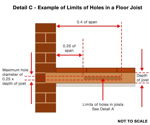Notching guidelines for Notching a floor joist