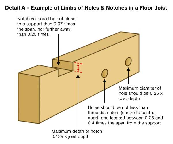 Rules For Notching Joists Joist Notch And Hole