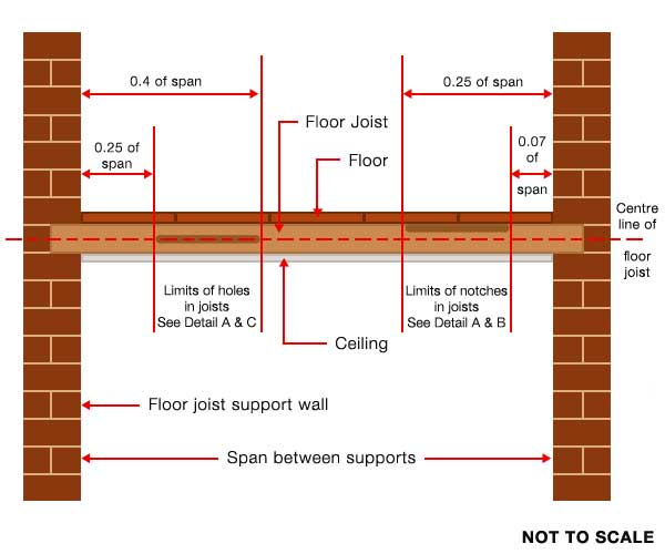 Rules for notches and holes in a joist