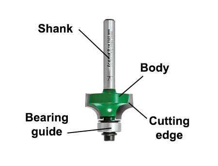 Different parts of a router bit