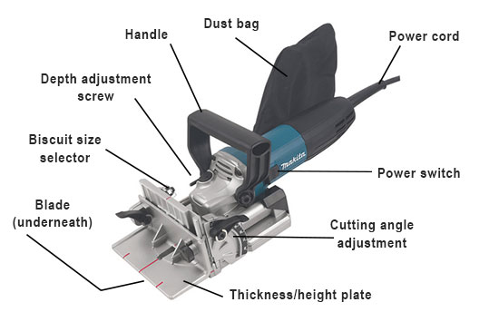 Parts of a biscuit jointer