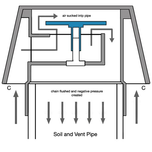 How To Install Air Admittance Valves And Durgo Valves And How They Work