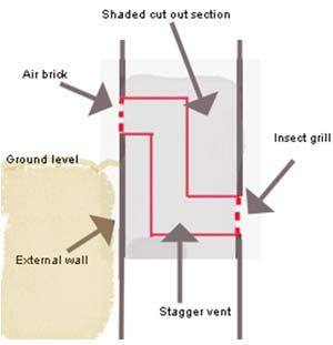 Cross section of a wall showing how to fit a Z shaped sleeve