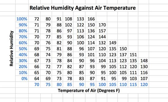 Relative humidity against air temperature