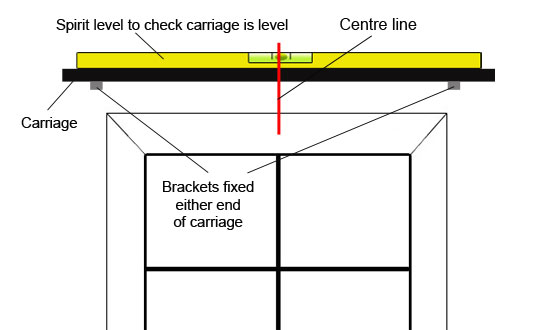 Checking carriage is level and central
