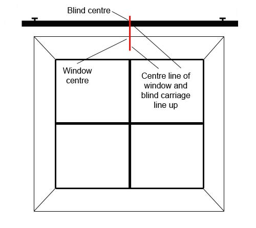Centre of blind and window line up