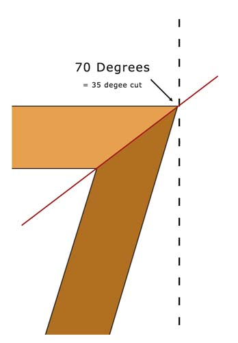 70 Degree angle = 35 degree angle cut