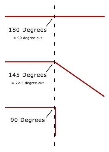 Different types of angles for mitre cuts